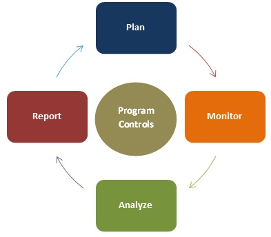 Program Controls